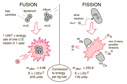 Day 1: Comparison Between Fission and Fusion