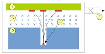 Nupex ilustracin del experimento de becquerel con indicacin del campo magntico 5 placa fotogrfica 1 colimador 2 elemento radiactivo 3 y la urtaz Gallery